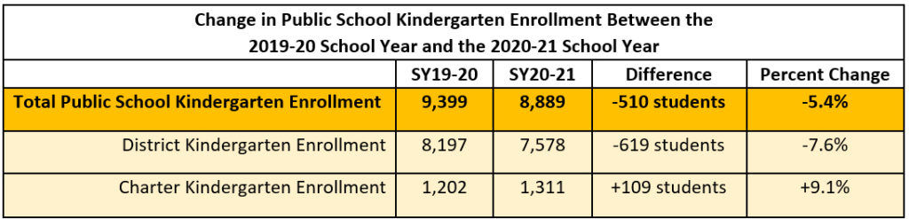 Note: Total Kindergarten Enrollment and District Kindergarten Enrollment includes students from Dover Air Force Base; a new charter opened in SY2020-21 (Sussex Montessori) Source: Delaware Department of Education (2020) Student Enrollment and Unit Allotment Report for School Year 2020-2021; Delaware Department of Education (2019) Student Enrollment and Unit Allotment Report for School Year 2019-2020